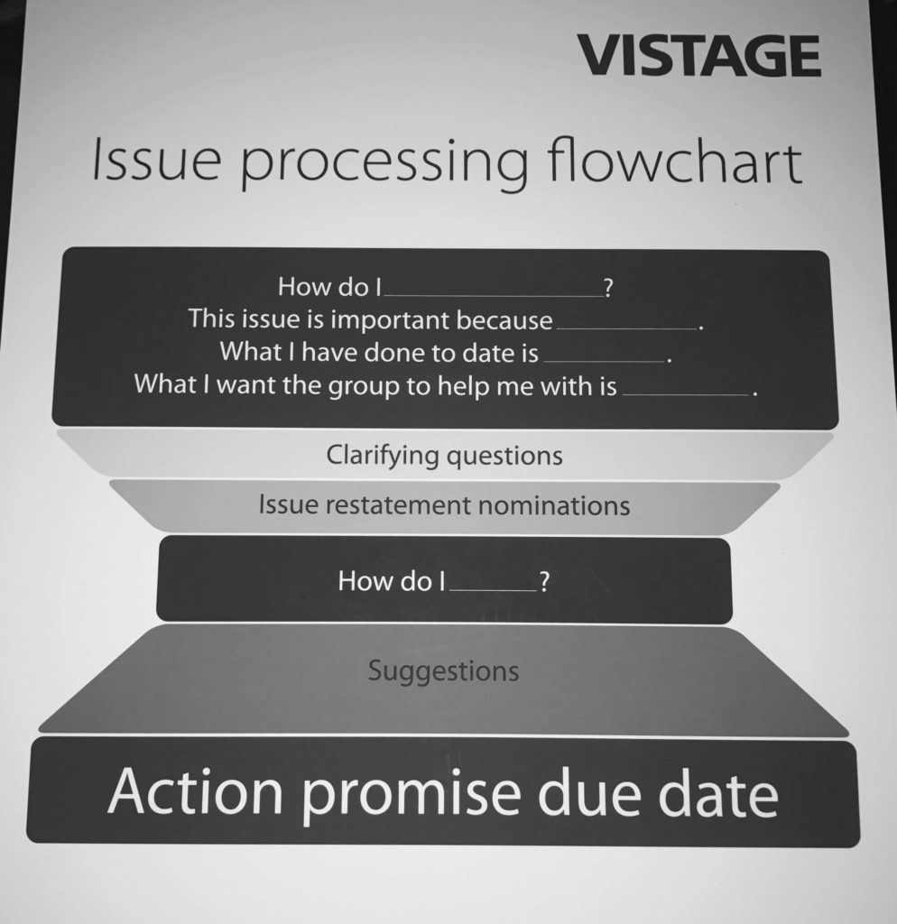 Issue processing flowchart from Vistage