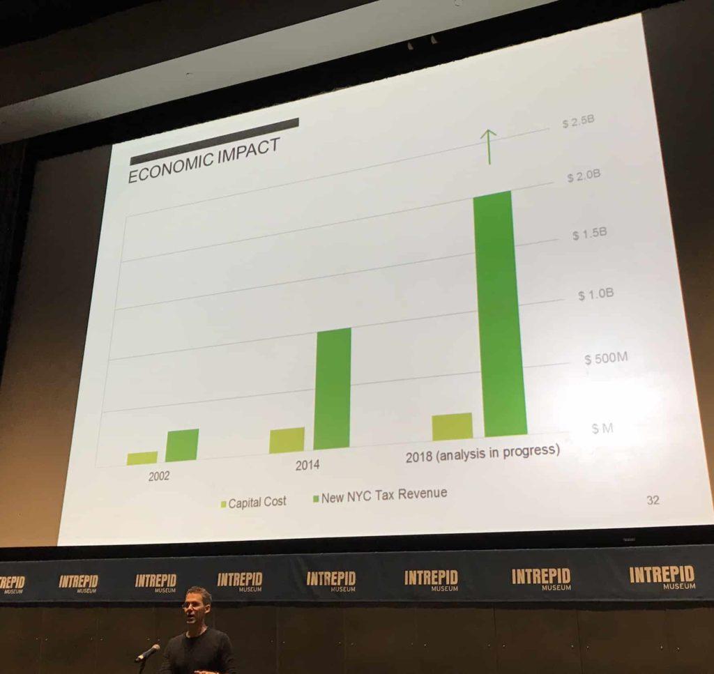 Bar graphs, gray vs green