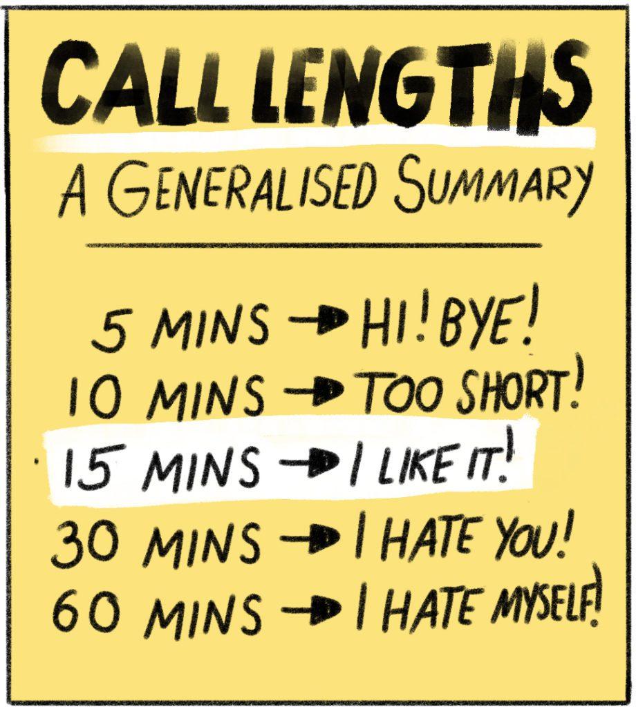 Call lengths: Generalised summary. 5 mins - Hi. Bye! 10 mins - too short! 15 mins- I like it. 30 mins - I hate you! 60 mins - I hate myself!